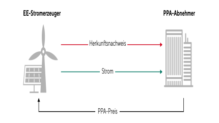 So funktioniert ein Power Purchase Agreement (PPA)(vereinfachte Darstellung)
