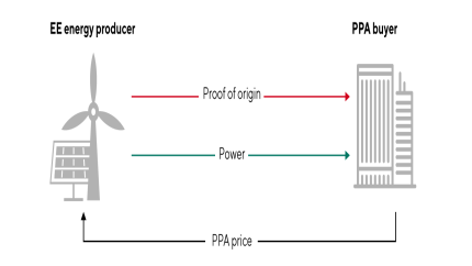 How a power purchase agreement (PPA) works (simplified version)