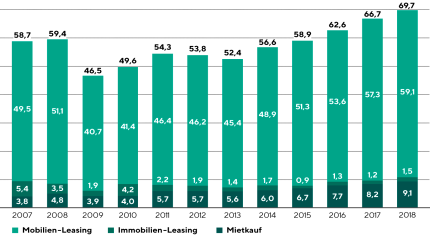 Leasing is booming, Investment in the German leasing business in billions of euros