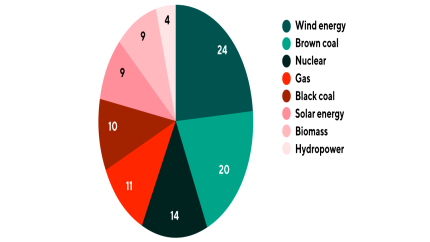 Wind energy: Proportion of different types of energy in net power generation in Germany