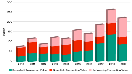 Infrastructure transactions in Europe on the advance [Transaction volumes in USD billions (Source: inframotionews.com)]