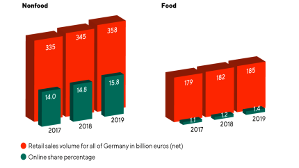 "Online share of food and nonfood in retail in percent (Source: ""HDE Online Monitor 2019"")"