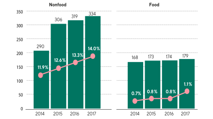 Barely moving: Sales and online share of sales of non-food vs. food products in billions of euros/percent